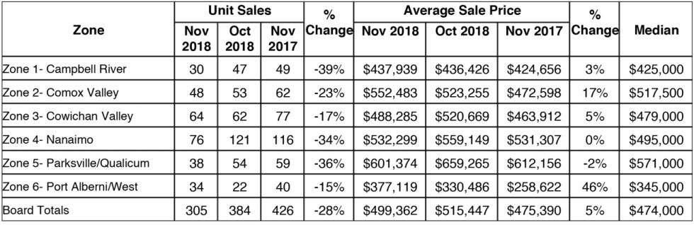 Nanaimo real estate stats for November 2018