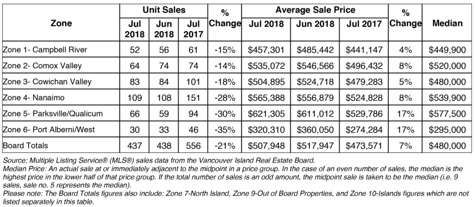 July 2018 Sales Summary for Vancouver Island Real Estate